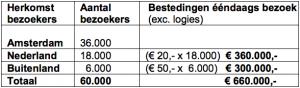 tabel extra inkomsten Amsterdam