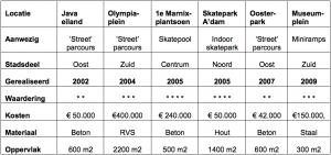 Een korte verkenning van Amsterdams' beste skateplekken.